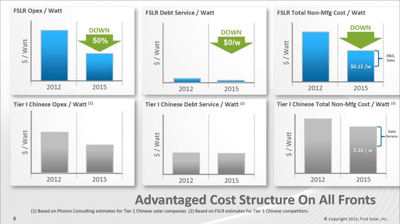 Operative Kosten (Opex), Zinslast (Debt Service) & Nicht-Produktionskosten (Non-Mfg Cost) von First Solar im Vergleich zum Durchschnitt chinesischer Solarfirmen