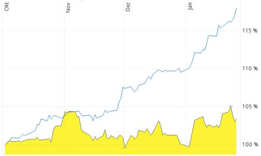 DAX (gelb) gegenüber Dow Jones (blau)
