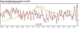 Gold als Wertsicherungsmöglichkeit für die nächsten Monate